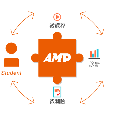AMP = Adaptive 適性化 + Micro-learning 微學習 + Personalized 個人化